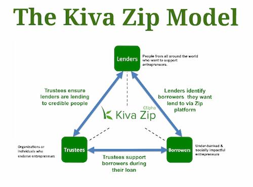 Kiva x HigherSelf Lifestyle